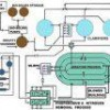 Pengolahan Limbah Cair Industri ( Wastewater Treatment )